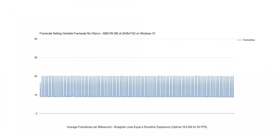Frametime Benchmark Variable Framerate No VSync - PC Report: Dead ...